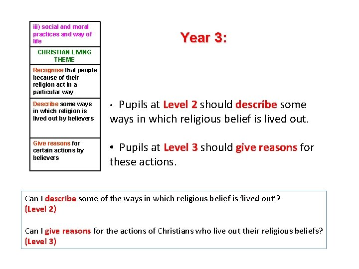 iii) social and moral practices and way of life Year 3: CHRISTIAN LIVING THEME