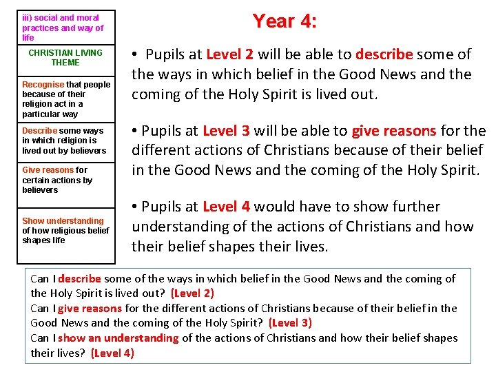 iii) social and moral practices and way of life CHRISTIAN LIVING THEME Recognise that