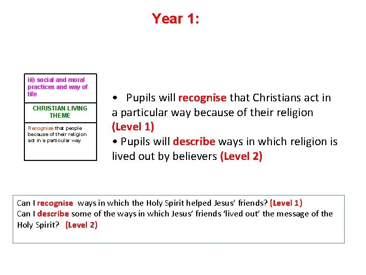 Year 1: iii) social and moral practices and way of life CHRISTIAN LIVING THEME
