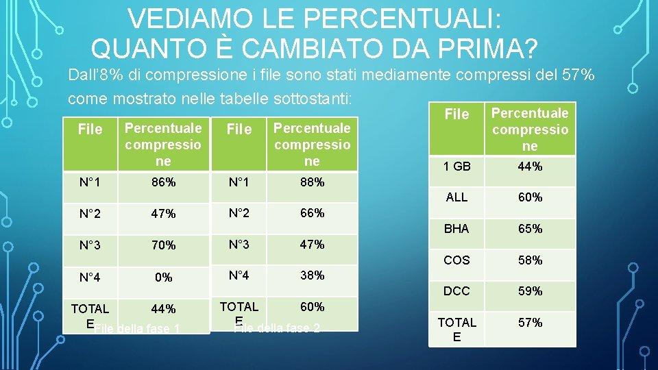VEDIAMO LE PERCENTUALI: QUANTO È CAMBIATO DA PRIMA? Dall' 8% di compressione i file