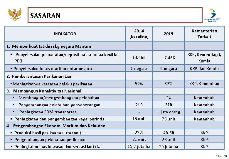 SASARAN INDIKATOR 2014 (baseline) 2019 Kementerian Terkait 13. 466 17. 466 KKP, Kemendagri, Kemlu