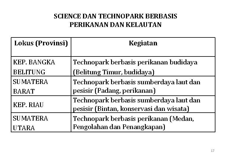 SCIENCE DAN TECHNOPARK BERBASIS PERIKANAN DAN KELAUTAN Lokus (Provinsi) KEP. BANGKA BELITUNG SUMATERA BARAT