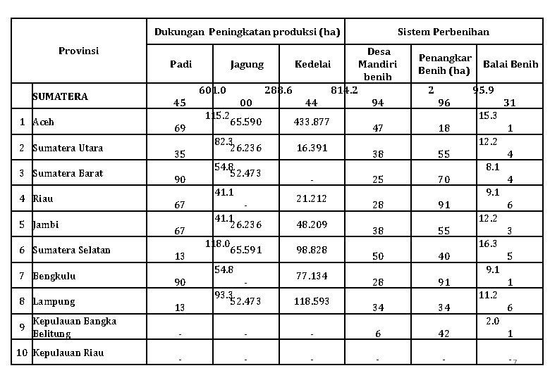 Dukungan Peningkatan produksi (ha) Provinsi SUMATERA 1 Aceh 2 Sumatera Utara 3 Sumatera