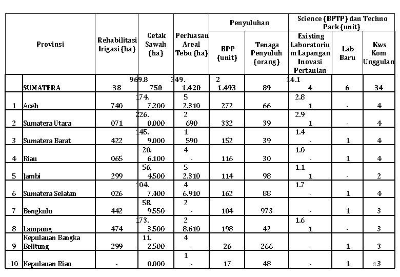 Science (BPTP) dan Techno Park (unit) Cetak Perluasan Existing Rehabilitasi Sawah Areal Tenaga