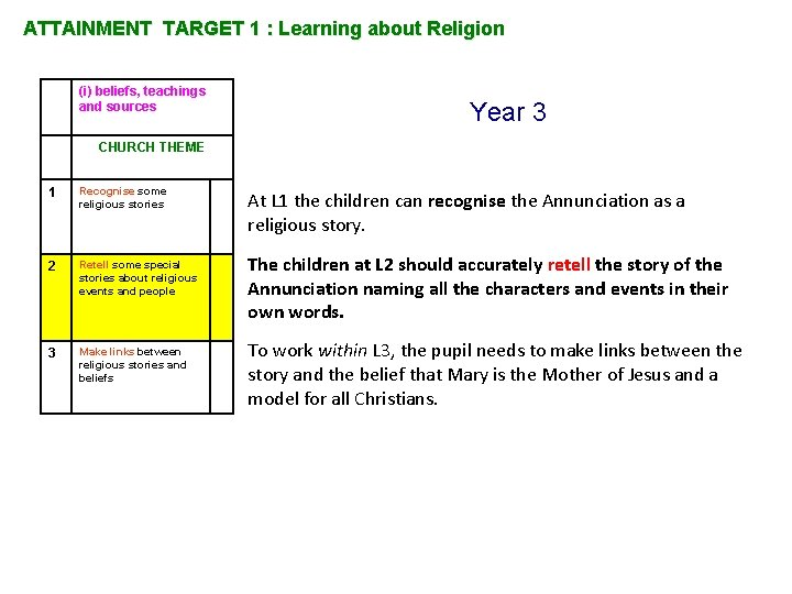 ATTAINMENT TARGET 1 : Learning about Religion (i) beliefs, teachings and sources Year 3