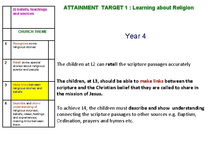 (i) beliefs, teachings and sources CHURCH THEME ATTAINMENT TARGET 1 : Learning about Religion