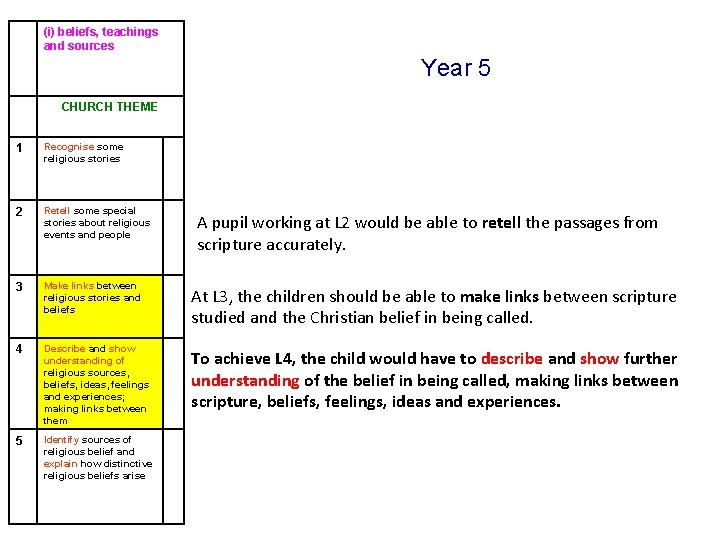 (i) beliefs, teachings and sources Year 5 CHURCH THEME 1 Recognise some religious stories