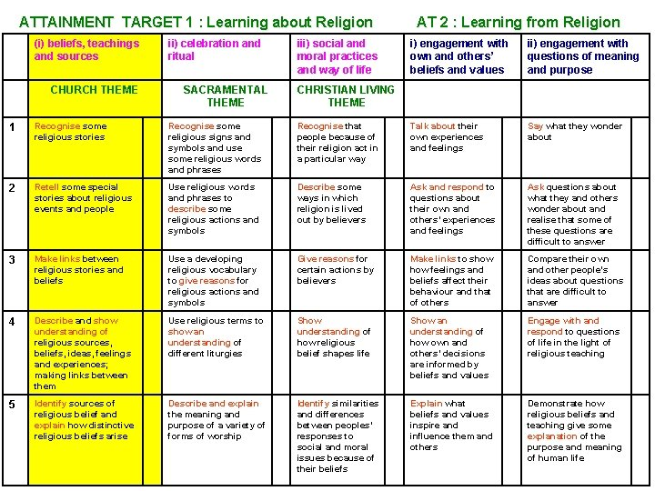 ATTAINMENT TARGET 1 : Learning about Religion (i) beliefs, teachings and sources CHURCH THEME