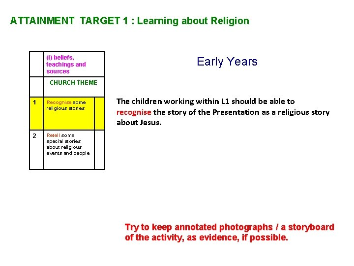 ATTAINMENT TARGET 1 : Learning about Religion (i) beliefs, teachings and sources Early Years