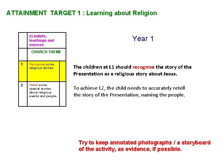 ATTAINMENT TARGET 1 : Learning about Religion (i) beliefs, teachings and sources Year 1