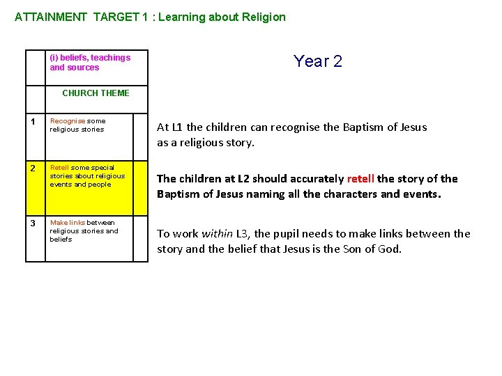 ATTAINMENT TARGET 1 : Learning about Religion (i) beliefs, teachings and sources Year 2