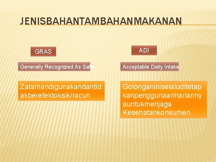 JENISBAHANTAMBAHANMAKANAN GRAS ADI Generally Recognized As Safe Acceptable Daily Intake Zatamandigunakandantid akberefektoksik/racun Golonganiniselaluditetap kanpenggunaanharianny