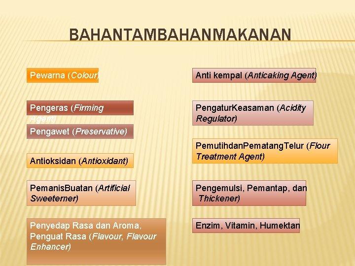 BAHANTAMBAHANMAKANAN Pewarna (Colour) Anti kempal (Anticaking Agent) Pengeras (Firming Agent) Pengawet (Preservative) Pengatur. Keasaman