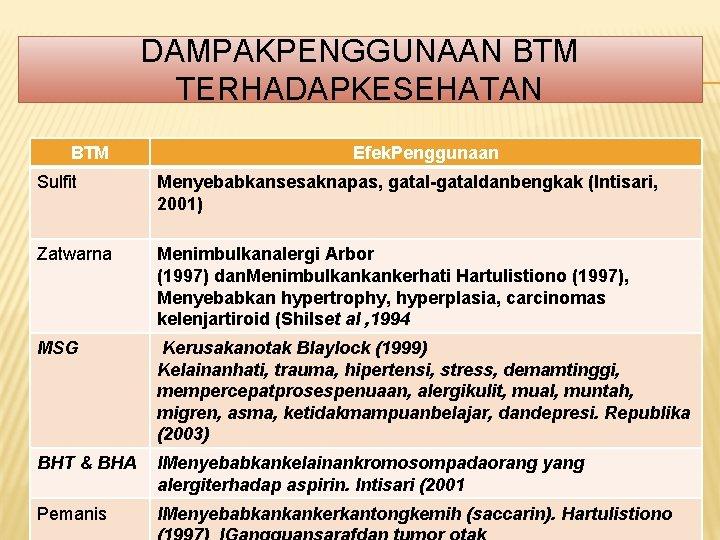 DAMPAKPENGGUNAAN BTM TERHADAPKESEHATAN BTM Efek. Penggunaan Sulfit Menyebabkansesaknapas, gatal-gataldanbengkak (Intisari, 2001) Zatwarna Menimbulkanalergi Arbor