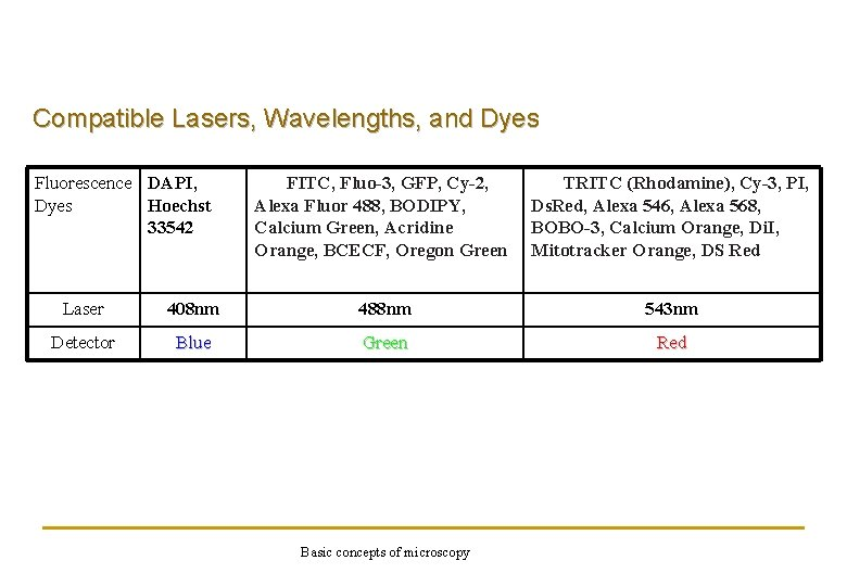 Compatible Lasers, Wavelengths, and Dyes Fluorescence DAPI, Dyes Hoechst 33542 FITC, Fluo-3, GFP, Cy-2,