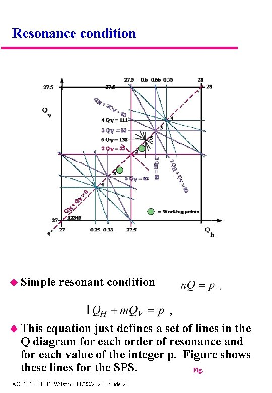 Resonance condition Simple resonant condition This equation just defines a set of lines in