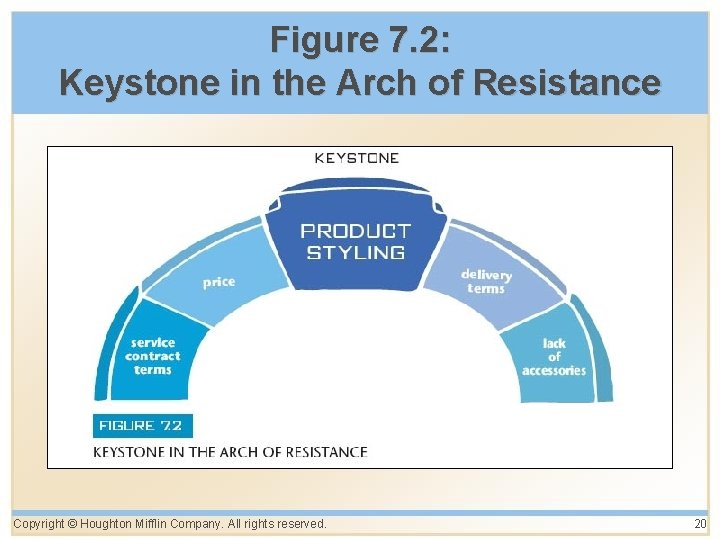 Figure 7. 2: Keystone in the Arch of Resistance Copyright © Houghton Mifflin Company.