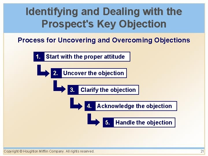 Identifying and Dealing with the Prospect's Key Objection Process for Uncovering and Overcoming Objections