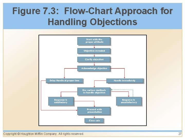 Figure 7. 3: Flow-Chart Approach for Handling Objections Copyright © Houghton Mifflin Company. All