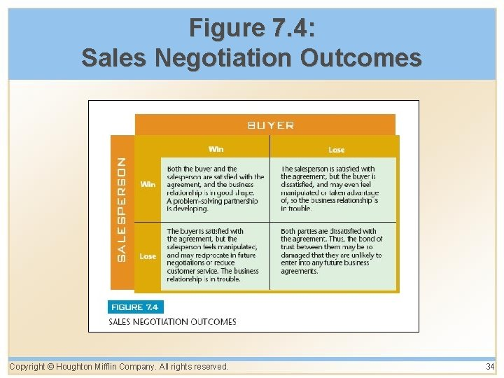 Figure 7. 4: Sales Negotiation Outcomes Copyright © Houghton Mifflin Company. All rights reserved.