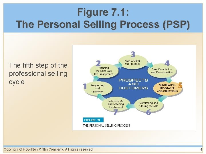 Figure 7. 1: The Personal Selling Process (PSP) The fifth step of the professional