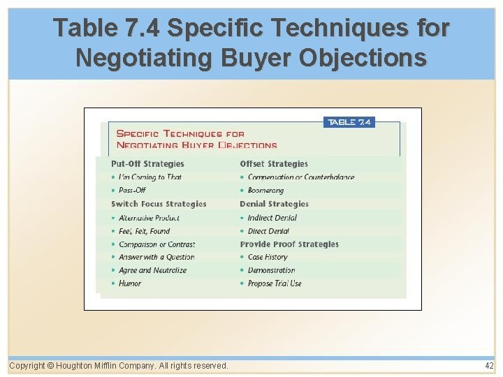 Table 7. 4 Specific Techniques for Negotiating Buyer Objections Copyright © Houghton Mifflin Company.