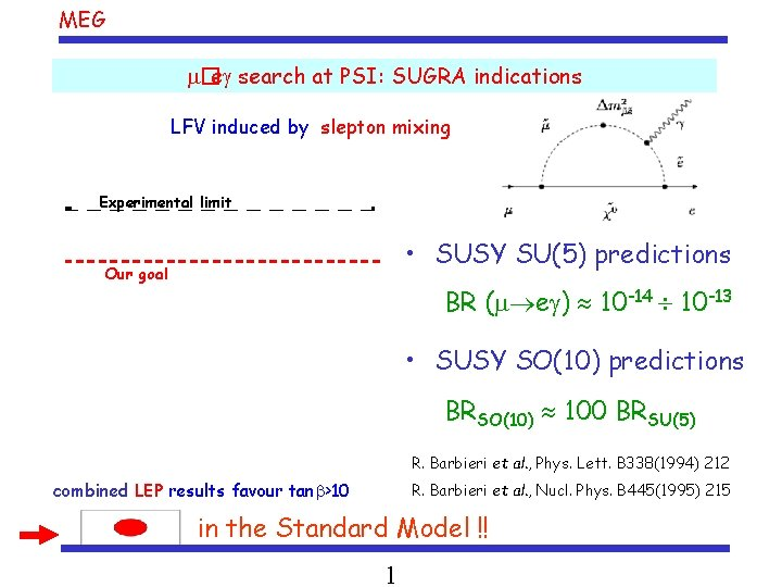 MEG �e search at PSI: SUGRA indications LFV induced by slepton mixing Experimental limit