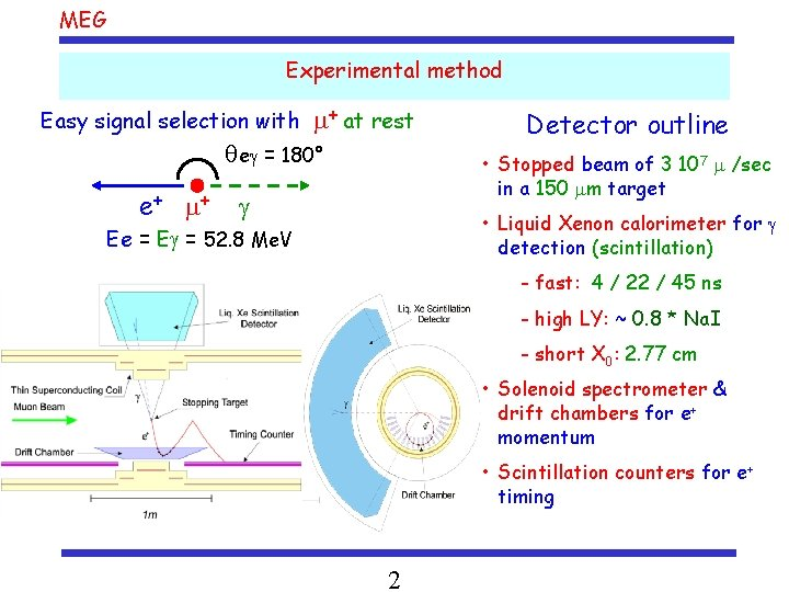 MEG Experimental method Easy signal selection with + at rest qe = 180° e