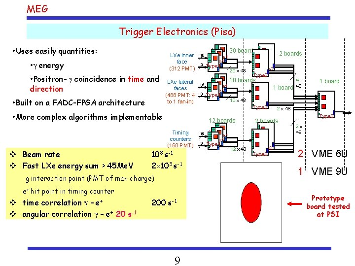 MEG Trigger Electronics (Pisa) • Positron- coincidence in time and direction • Built on