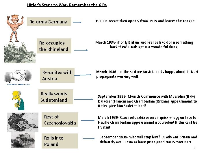 Hitler's Steps to War- Remember the 6 Rs Re-arms Germany Re-occupies the Rhineland Re-unites