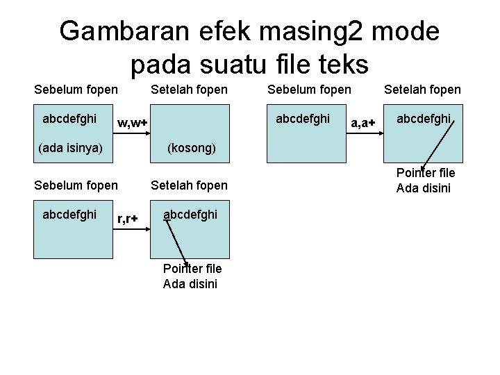 Gambaran efek masing 2 mode pada suatu file teks Sebelum fopen abcdefghi w, w+