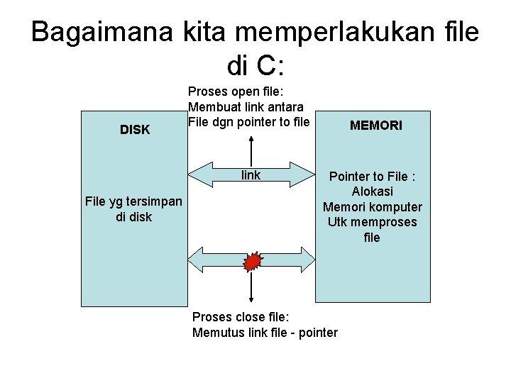 Bagaimana kita memperlakukan file di C: DISK Proses open file: Membuat link antara File