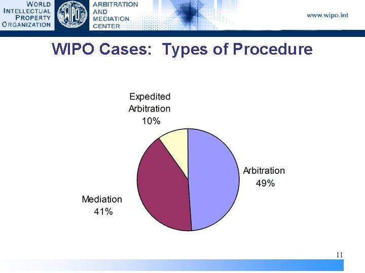 WIPO Cases: Types of Procedure 11
