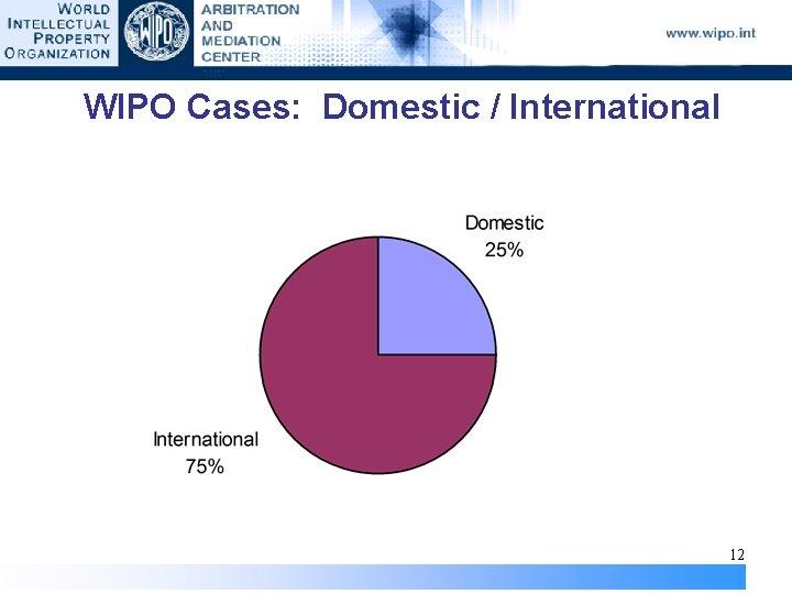 WIPO Cases: Domestic / International 12