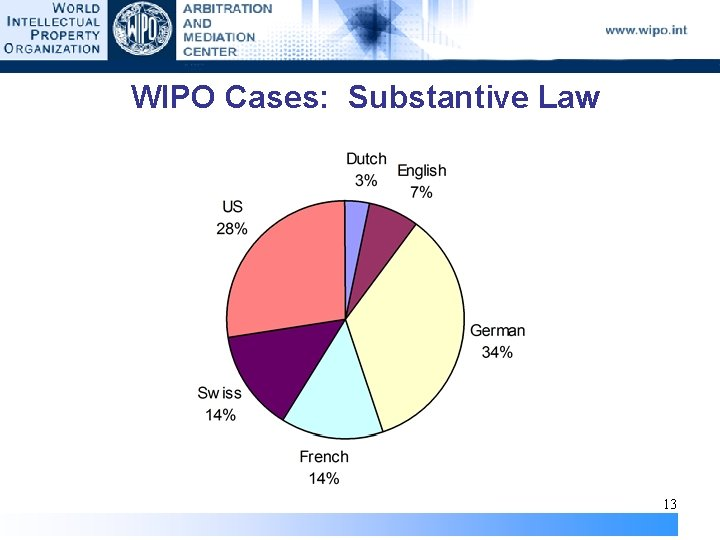 WIPO Cases: Substantive Law 13