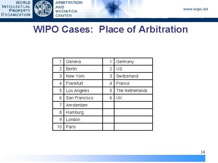 WIPO Cases: Place of Arbitration 1 Geneva 1 Germany 2 Berlin 2 US 3