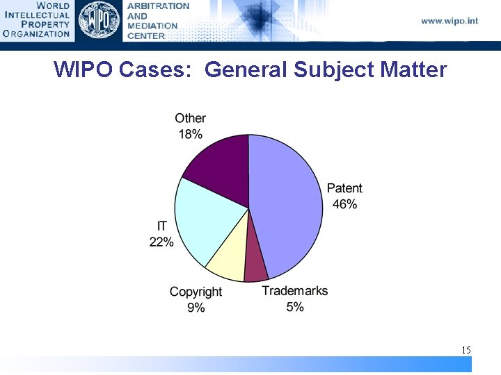 WIPO Cases: General Subject Matter 15