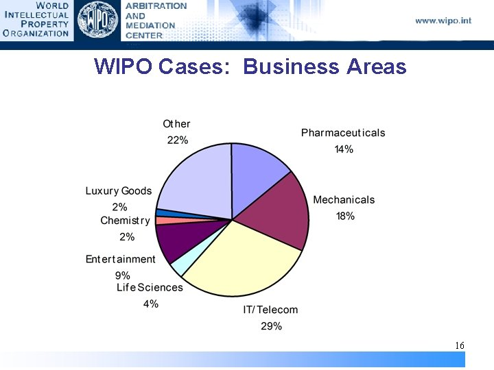 WIPO Cases: Business Areas 16