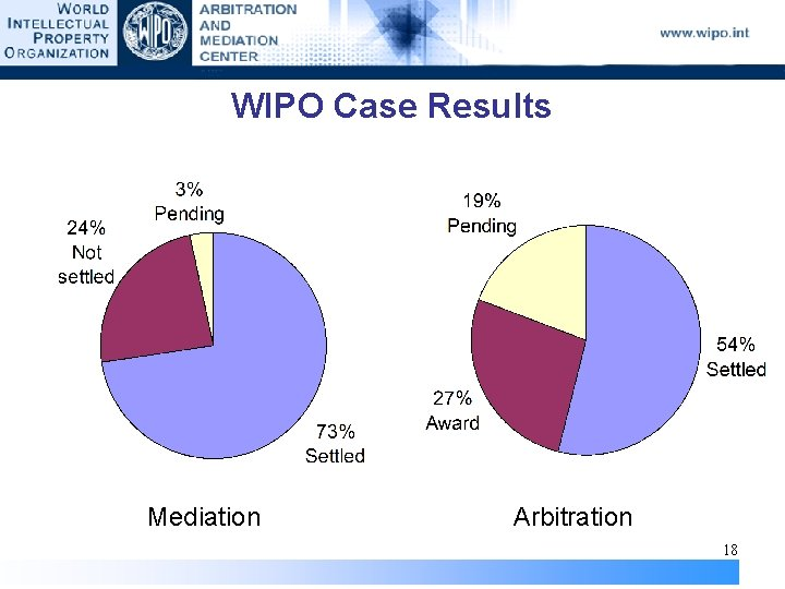 WIPO Case Results Mediation Arbitration 18