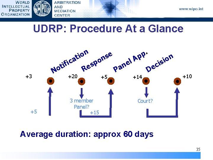 UDRP: Procedure At a Glance +3 +5 . n p e o i s