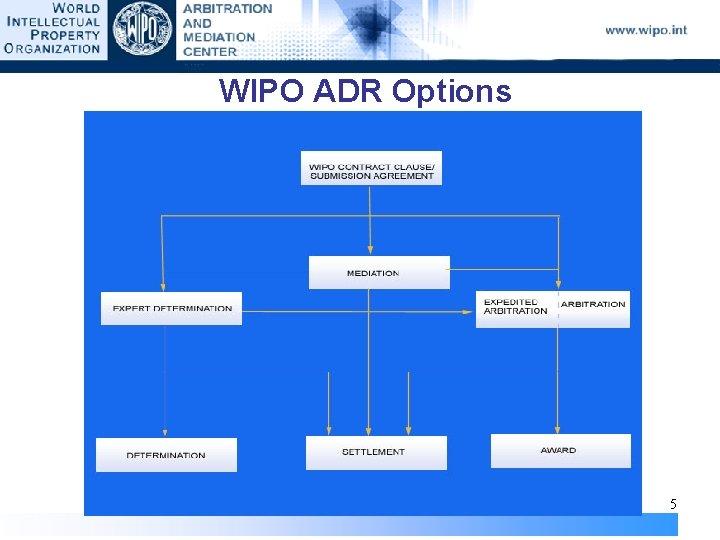 WIPO ADR Options 5