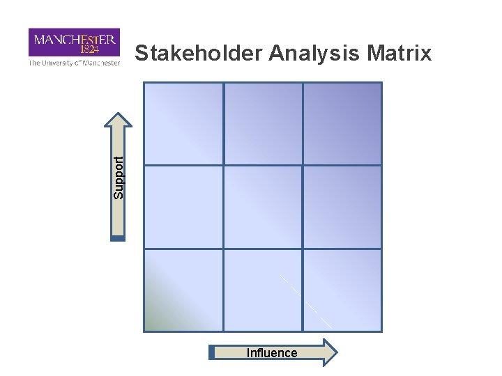 Support Stakeholder Analysis Matrix Influence