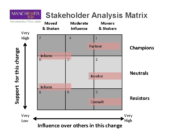 Stakeholder Analysis Matrix Very High Moved & Shaken 7 Moderate Influence 24 Movers &