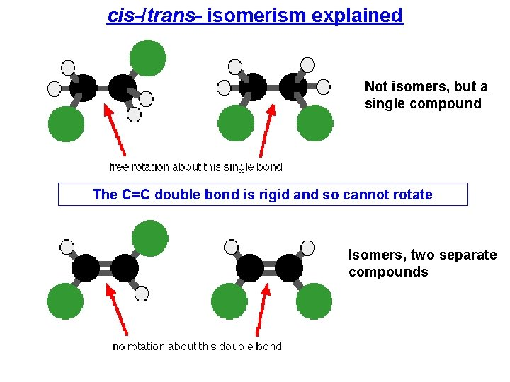 cis-/trans- isomerism explained Not isomers, but a single compound The C=C double bond is