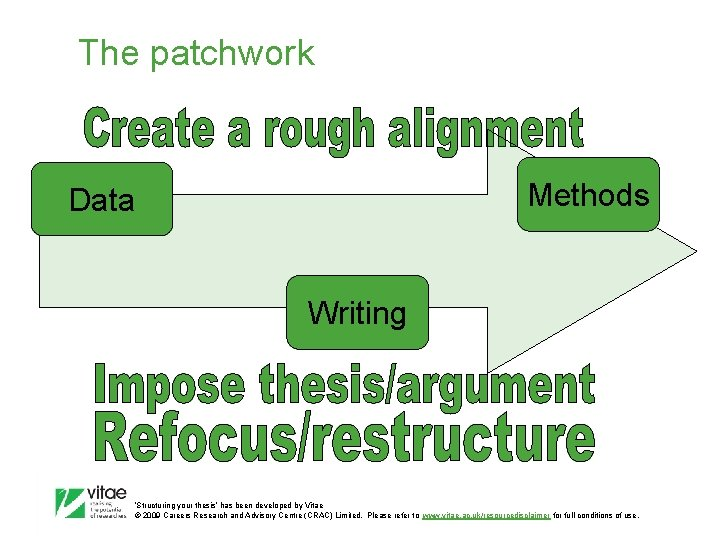 The patchwork Methods Data Writing 'Structuring your thesis' has been developed by Vitae ©