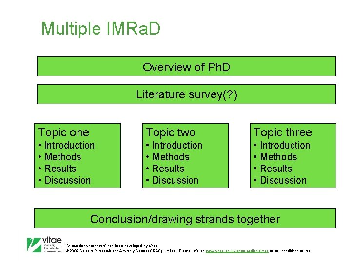 Multiple IMRa. D Overview of Ph. D Literature survey(? ) Topic one Topic two