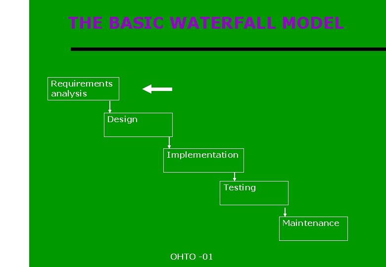 THE BASIC WATERFALL MODEL Requirements analysis Design Implementation Testing Maintenance OHTO -01