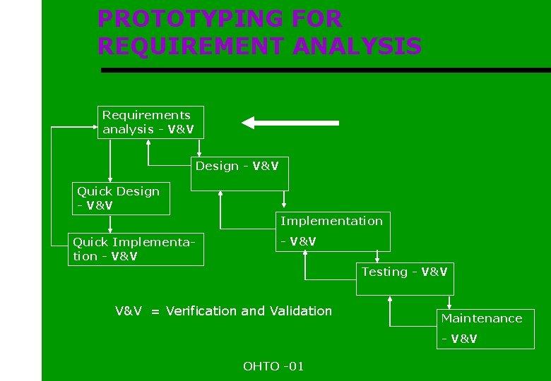 PROTOTYPING FOR REQUIREMENT ANALYSIS Requirements analysis - V&V Design - V&V Quick Design -