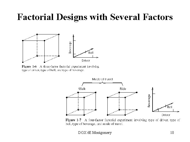 Factorial Designs with Several Factors DOX 6 E Montgomery 10