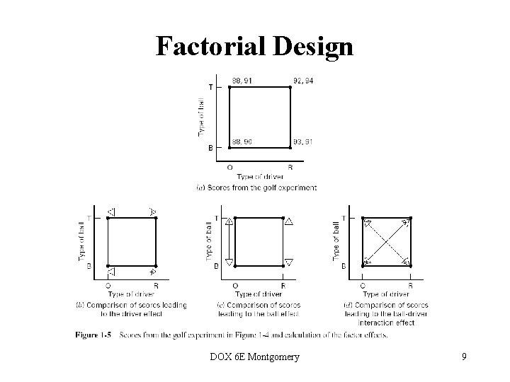Factorial Design DOX 6 E Montgomery 9